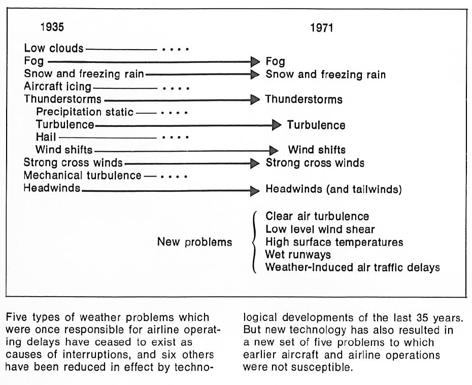 Changes and continuities in airline weather problems between 1935 and 1971. W. Boynton Beckwith, 'Airline Meteorology Today,' Technology Review (February 1972): 12.