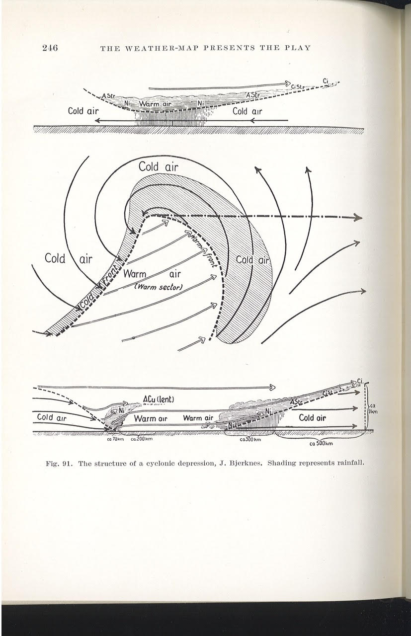The Bergen School's model of storm formation (cyclogenesis), drawn by Jakob Bjerknes. Printed in Sir Napier Shaw, The Drama of Weather (Macmillan, 1933): 246.