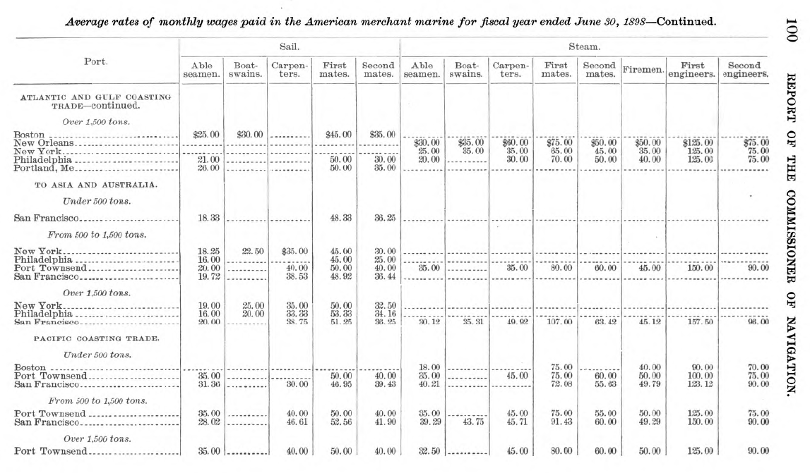 Tables on discharges, nationality, and wages for seamen shipping in and out of U.S. ports.