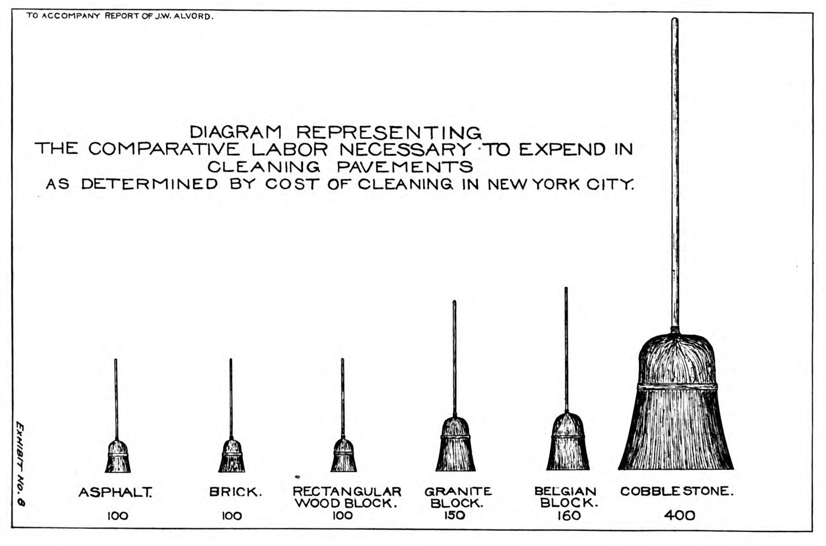 Diagram showing relative labor involved in cleaning different types of street pavement in New York. Source: John W. Alvord, 'A Report to the Street Paving Committee of the Commercial Club on The Street Paving Problem of Chicago' [Chicago: R. R. Donnelley & Sons Company, Printers, 1904], exhibit no. 8).